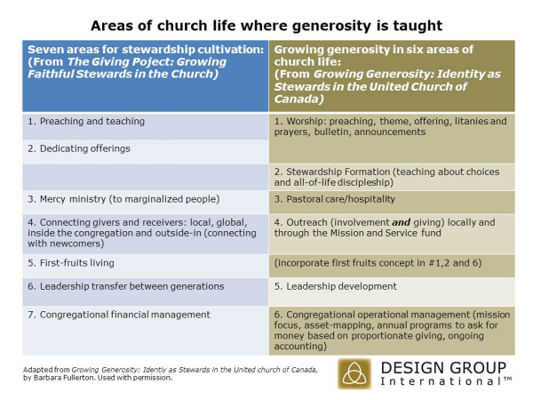 Areas of life where generosity is taught, teaching a christian view of money