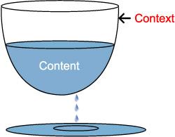 context and content, content and context, design group international