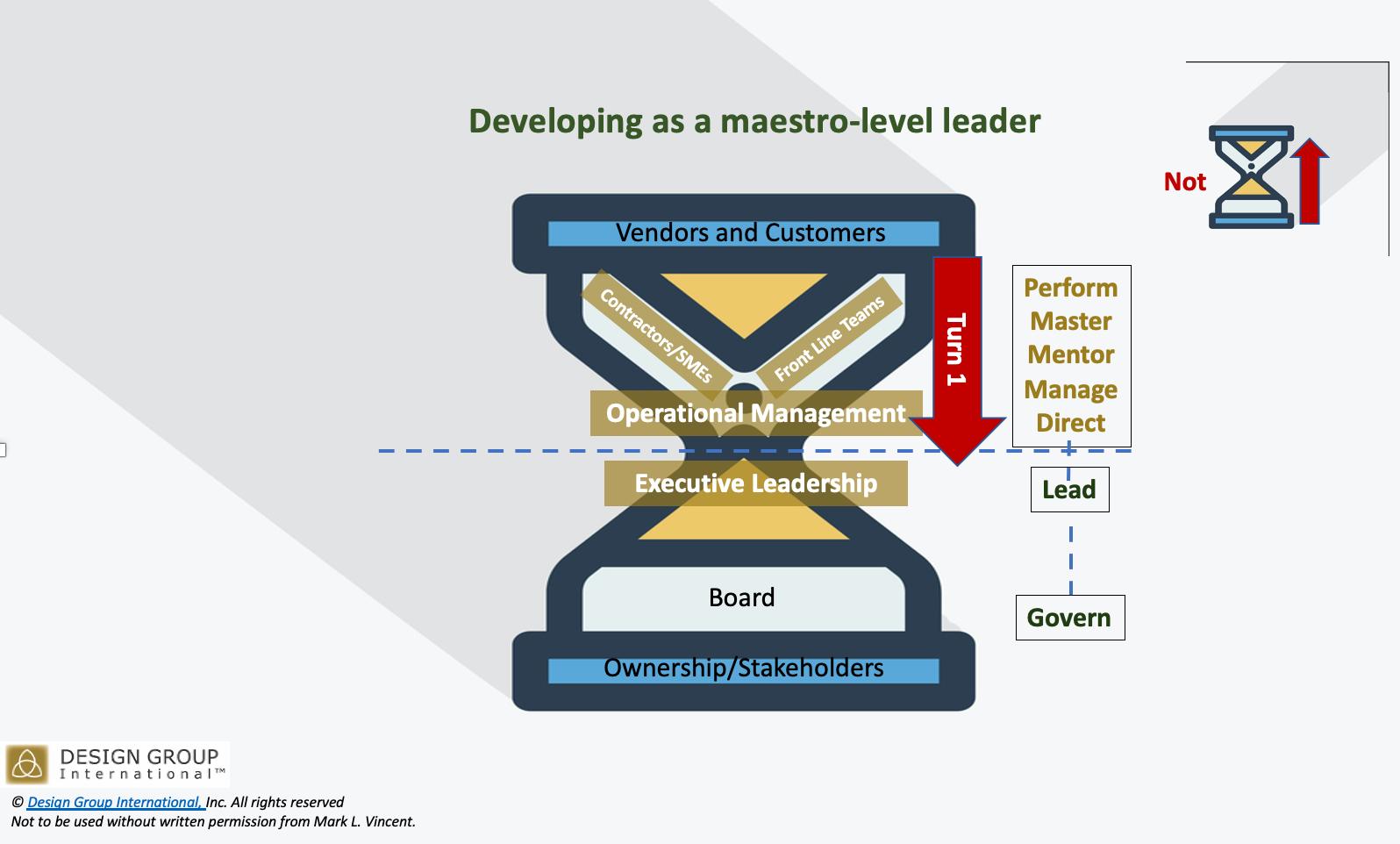 Maestro-level leader - Turn 1